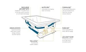 JACUZZI® Fuzion® 71-3/4 x 59-3/4 in. Whirlpool Drop-In Bathtub with Center Drain in White JFUZ7260CCR5CWW
