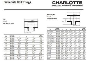 2 in. Socket Weld Schedule 80 PVC Tee P80STK at Pollardwater