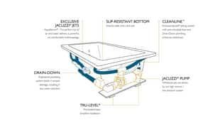 Jacuzzi Fuzion® 65-3/4 x 65-3/4 in. 15-Jet Acrylic Rectangle Drop-In or Undermount Whirlpool Bathtub with Center Drain and J4 Luxury Control JFUZ6666WCR4CH