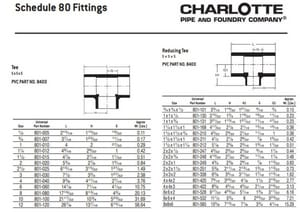 Charlotte Pipe & Foundry Schedule 80 Socket x Slip x Slip PVC Tee P80ST